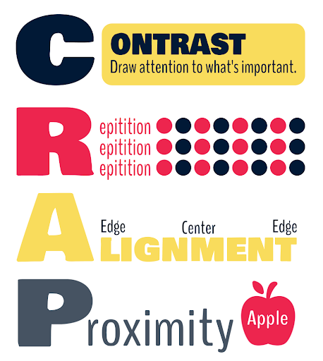 Graphic of the acronym, CRAP.
